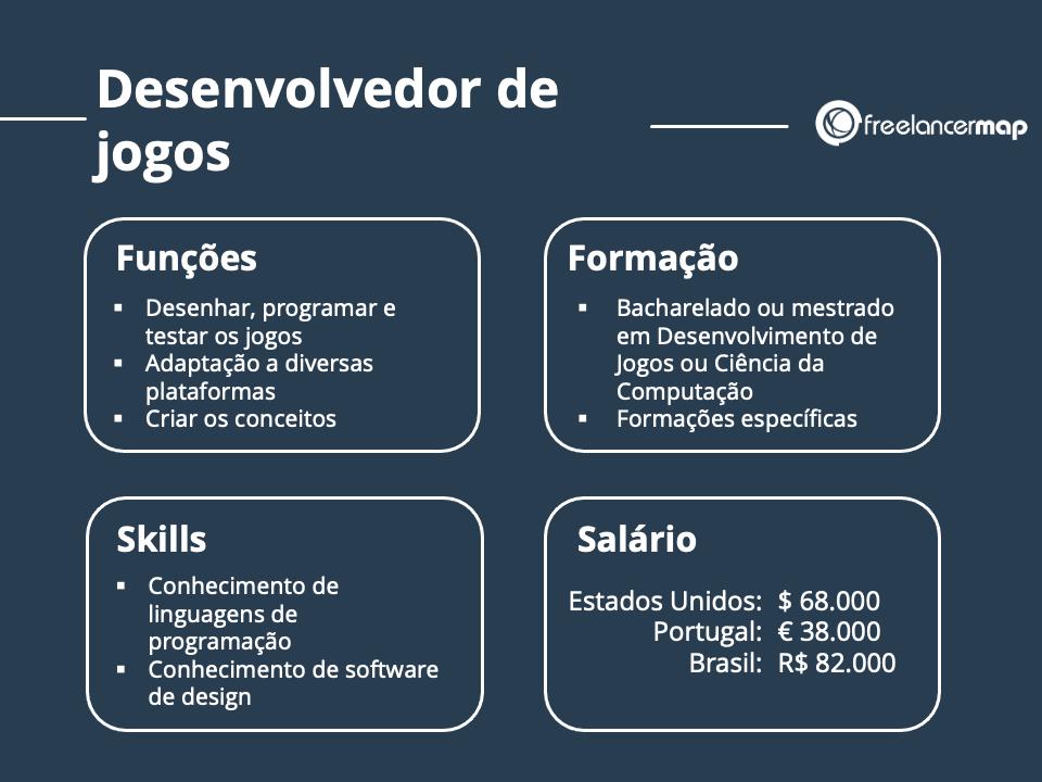 Funções, skills formaçao e salário de um desenvolvedor de games
