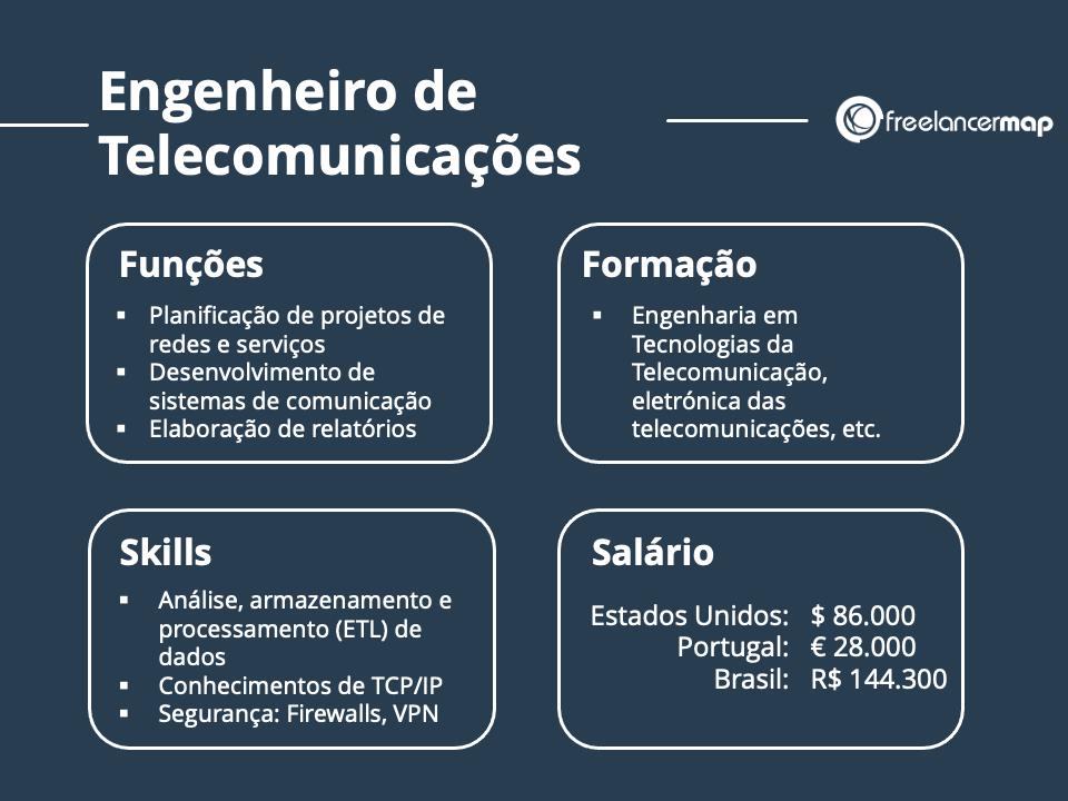 A função de Engenheiro de Telecomunicações