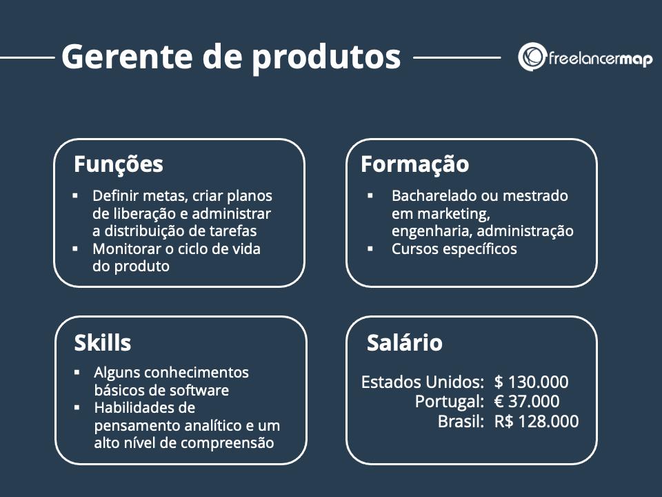 Resumo do papel de um gerente de produtos