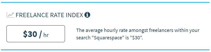 Average freelance rate Squarespace designer