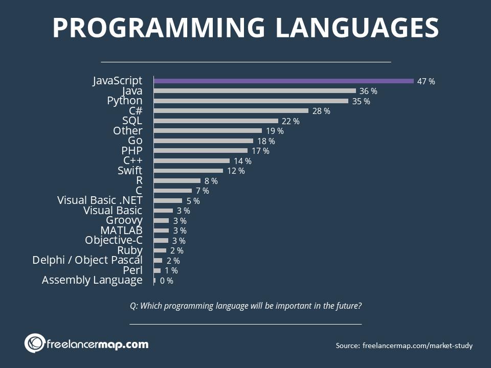 Resultados de encuesta de los lenguajes de programación más importantes en el futuro