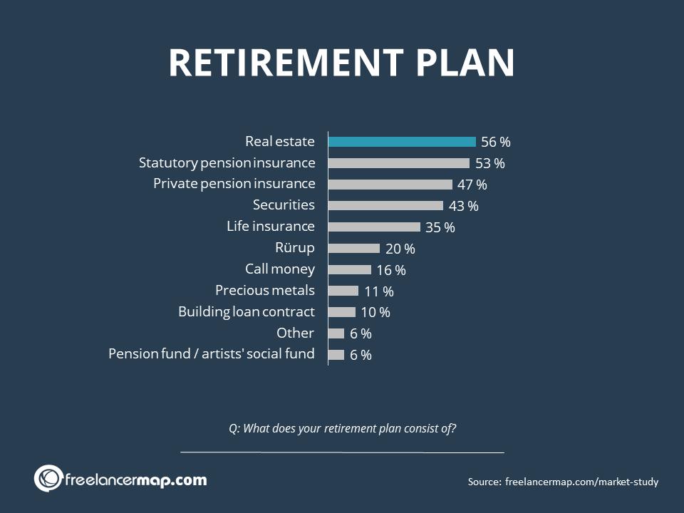 Plan jubilación autonomos - inversiones