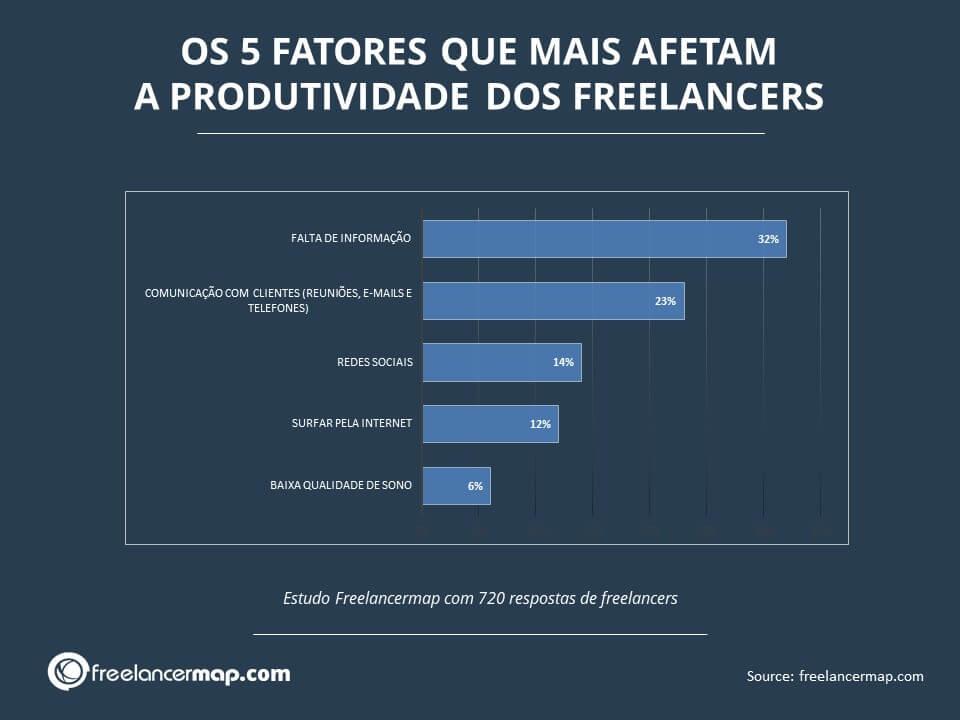 fatores que afetam a produtividade dos freelancers