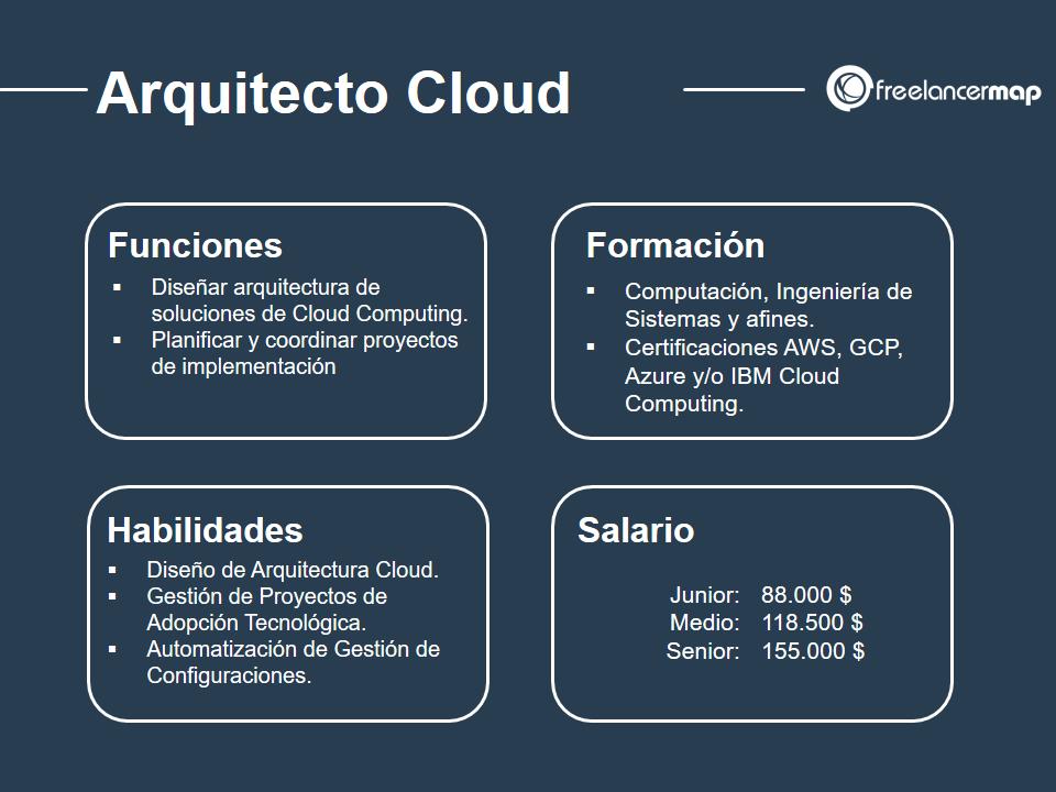 cuál es el papel del Arquitecto Cloud