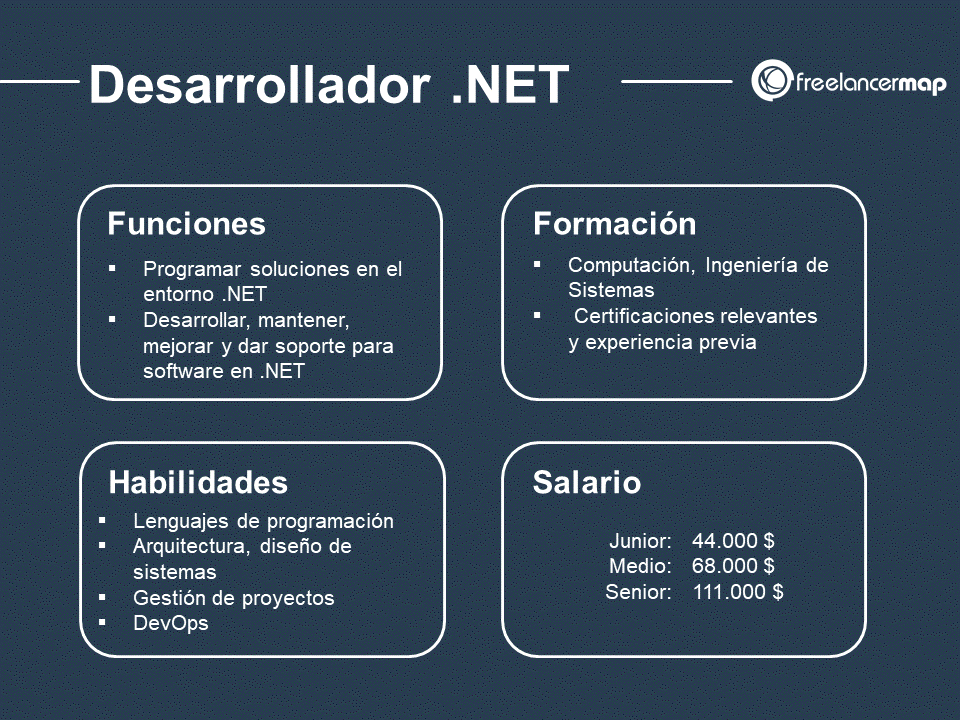 Cual es el papel del desarrollador .NET
