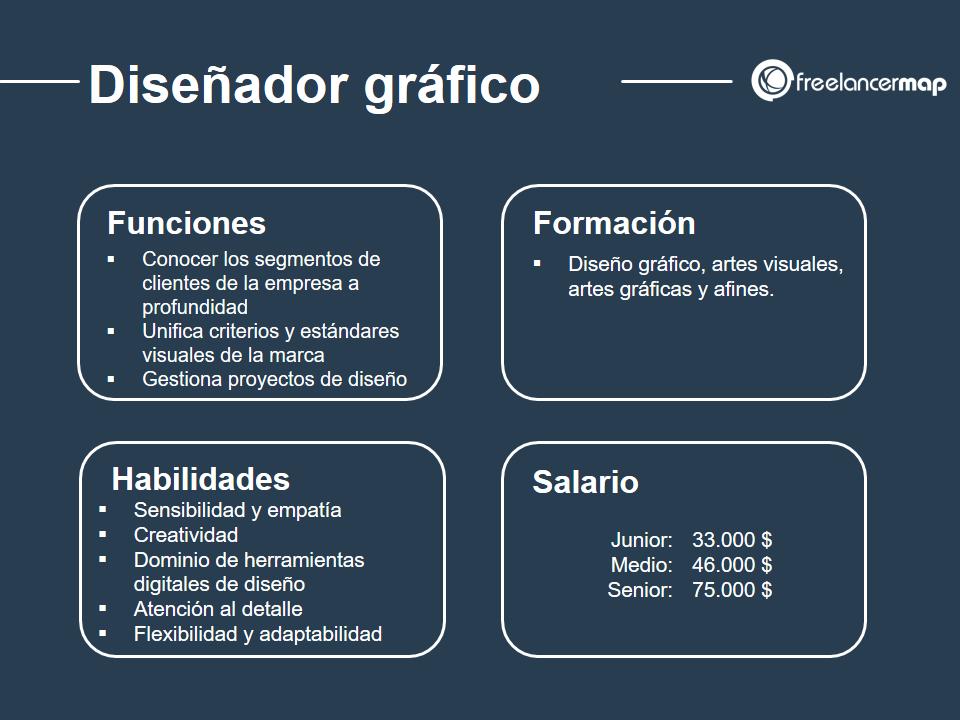 Cuál es el papel del diseñador gráfico - funciones, formacion, habilidades y salario