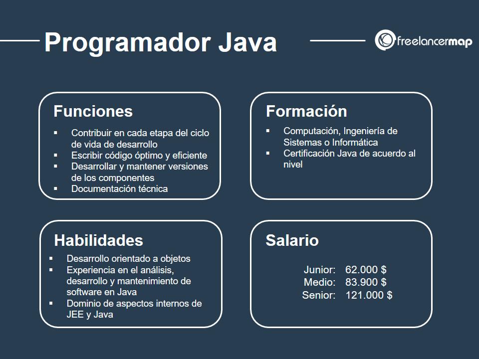 cuál es el papel del programador Java