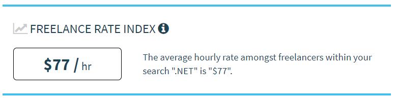Tarifa media por hora de un desarrollador .NET freelance