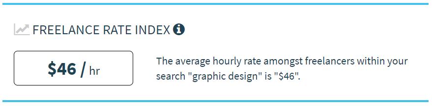 Tarifa media por hora de un diseñador gráfico freelance