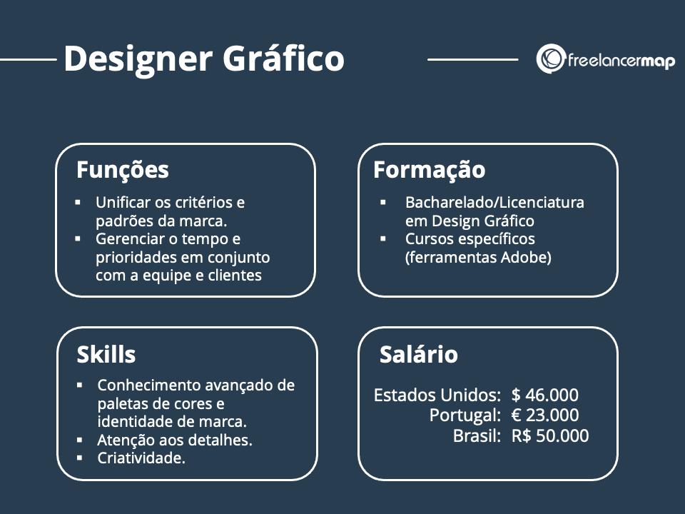 Resumo do perfil profissional do designer gráfico