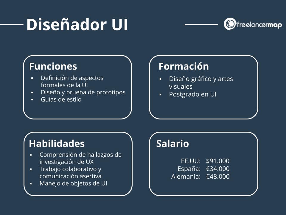 Papel del diseñador UI