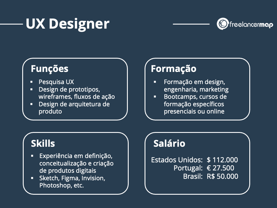 Resumo da função de designer UX