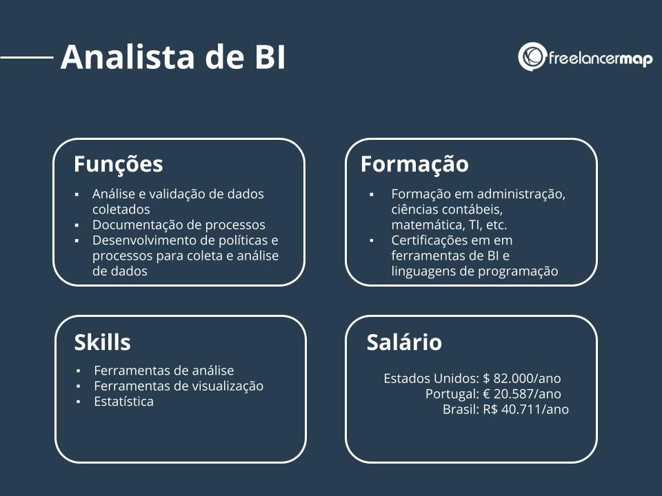 Funções, formação, habilidades e salário de um analista de BI.