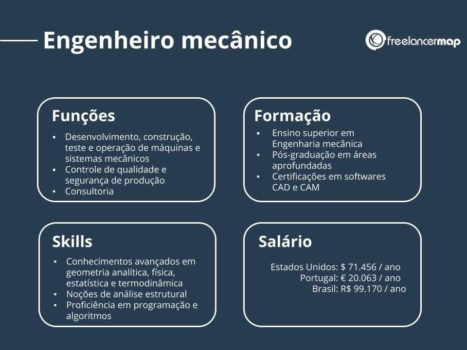 Funções, formação, habilidades e salário de um engenheiro mecânico.