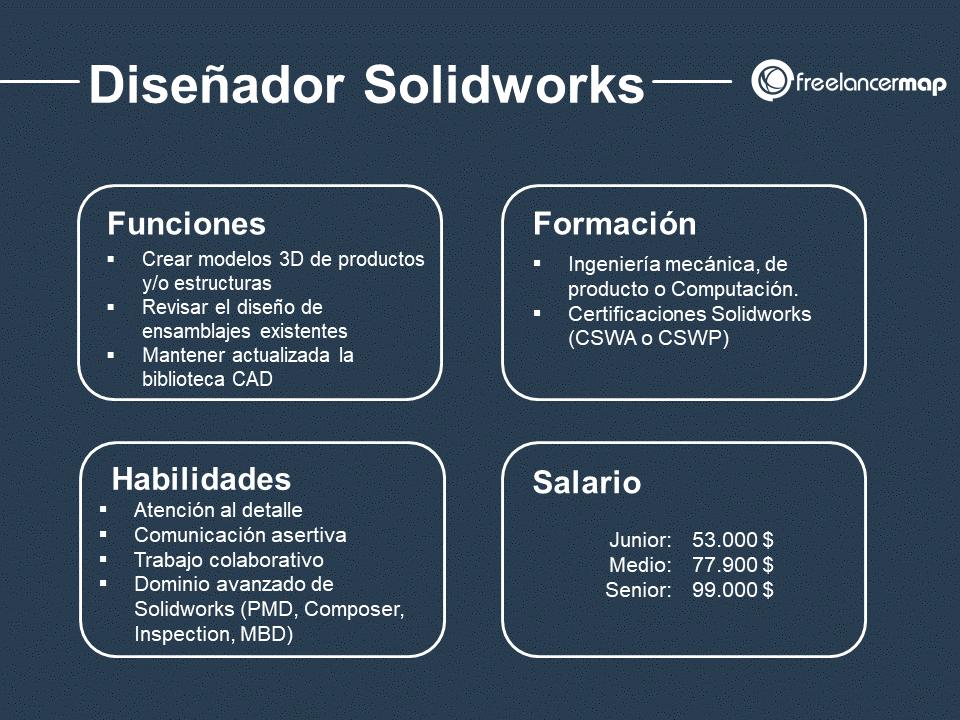 cuál es el papel del diseñador Solidworks
