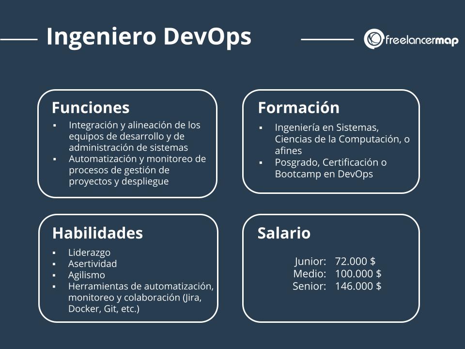cuál es el papel del ingeniero DevOps