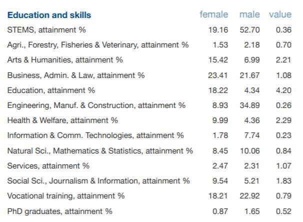 Dados contextuais para educação e habilidades na pontuação salarial da disparidade de gênero em 2020 na Alemanha