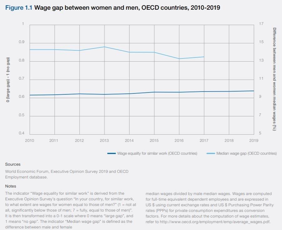 Evolución brecha salarial 2010-2019 de los países OCDE