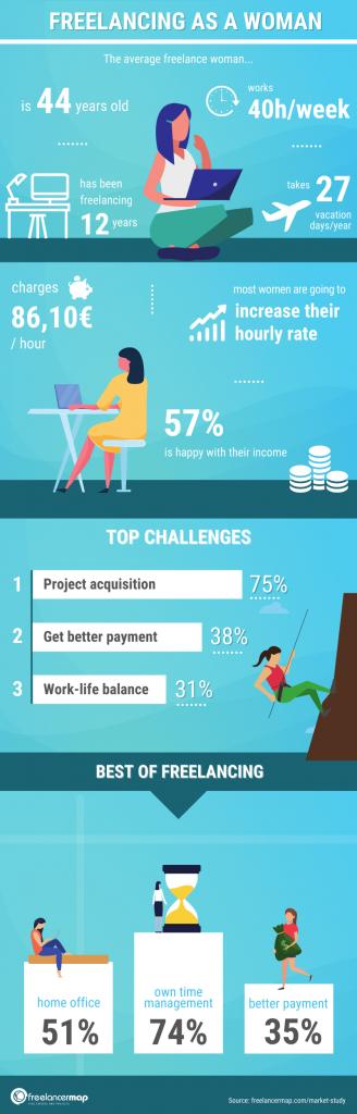 Infografia mujeres freelance