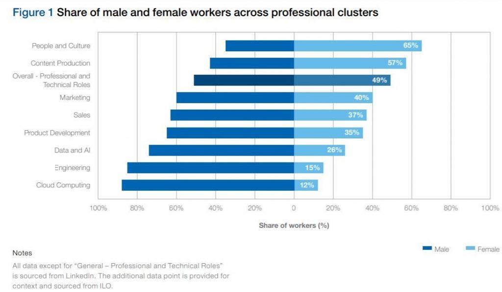 Mujeres y hombres de diferentes grupos profesionales e industrias tecnológicas