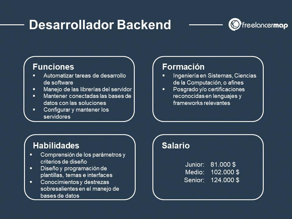 cuál es el papel del programador backend