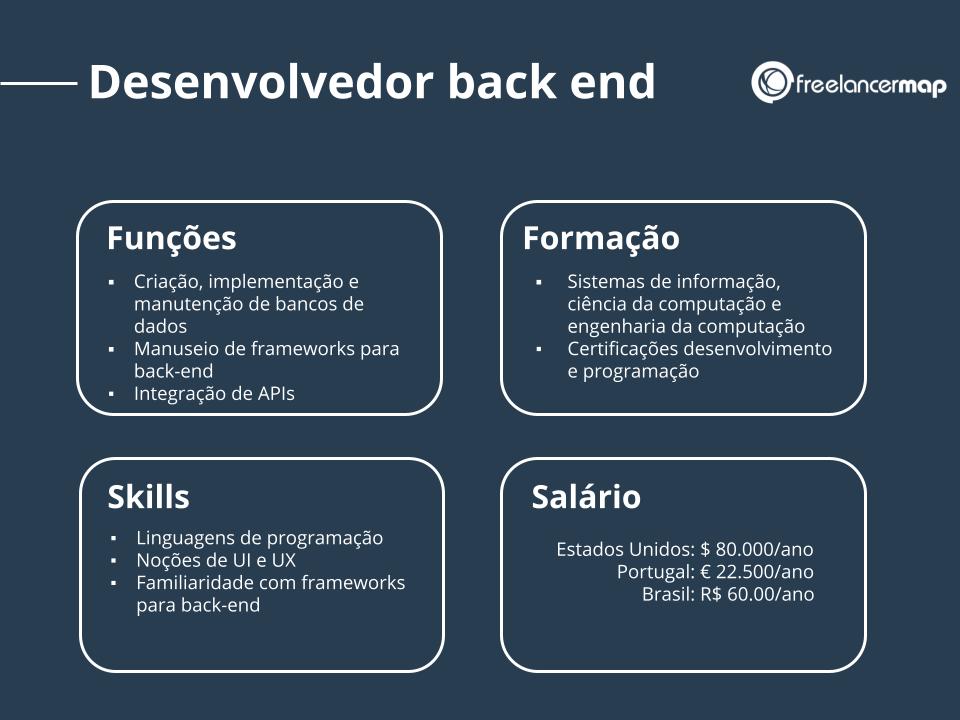Perfil profissional de um desenvolvedor back end.