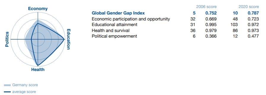 Pontuação de Alemanha no Gender Gap Report 2020