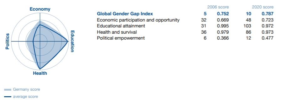 Puntuación de Alemania en el Informe  Mundial sobre la brecha de género 2020