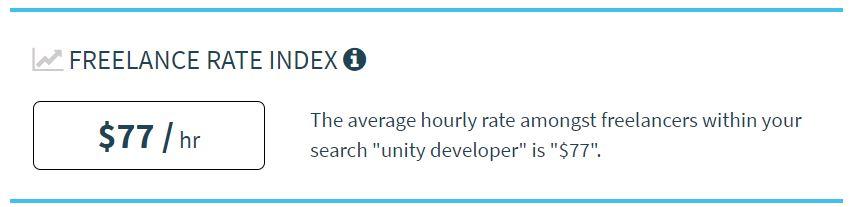 Tarifa media por hora de un programador Unity
