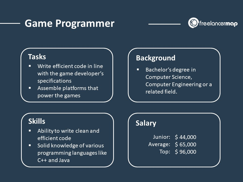 Role Overview of a Game Programmer - Responsibilities, Skills, Background and Salary