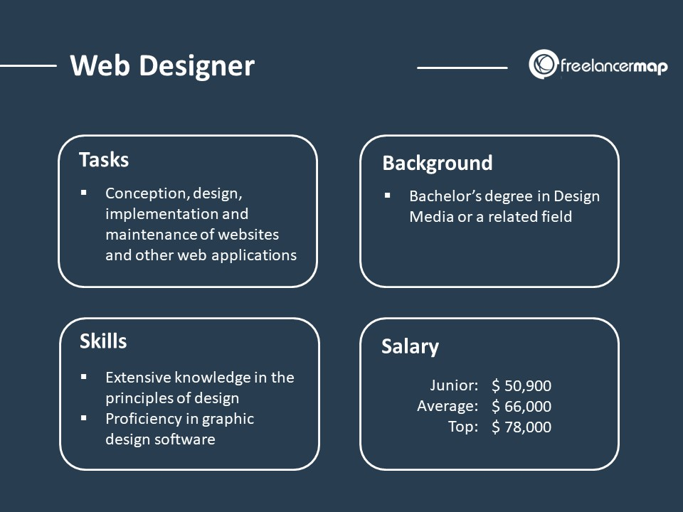 Role overview of a web designer - responsibilities, skills, background and salary