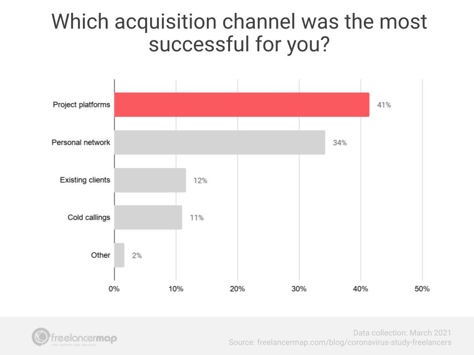canais novos para conquista de clientes