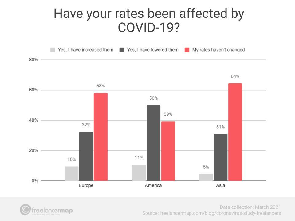 como o coronavírus afetou os preços