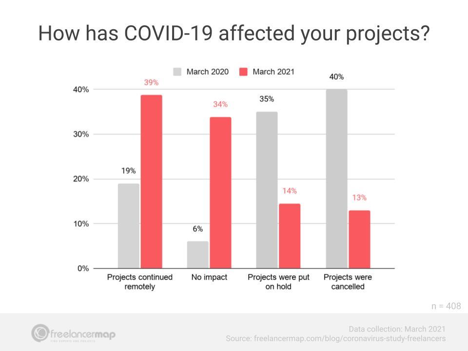 coronavírus afetou os projetos freelancer de 2020 e 2021