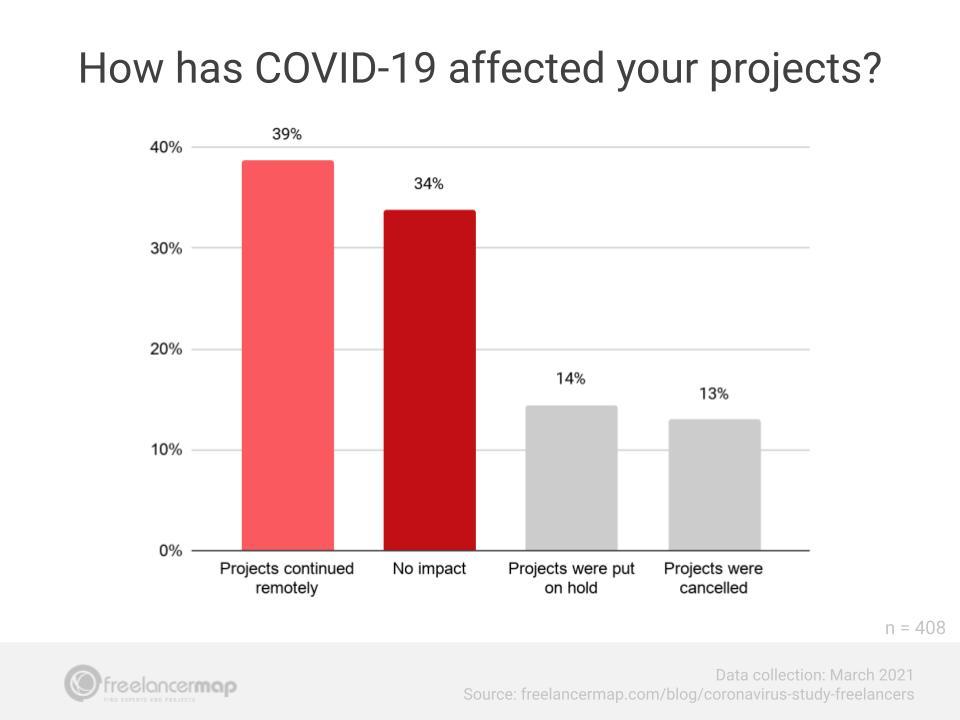 Covid-19 no afectó la mayoría de proyectos freelance