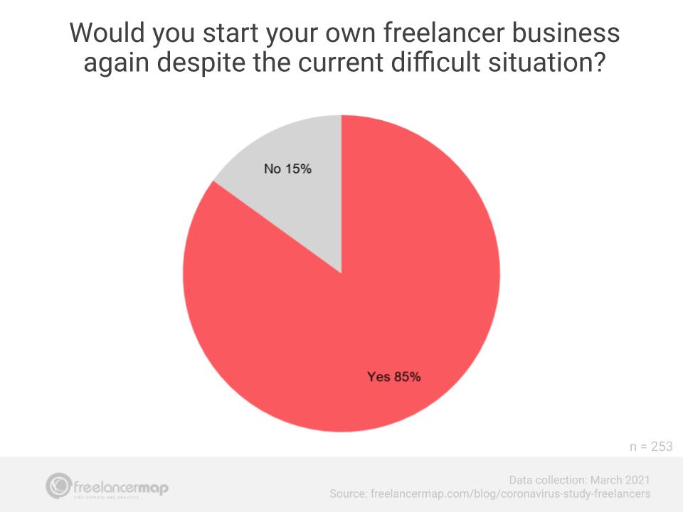 freelancer carreira apesar do coronavírus
