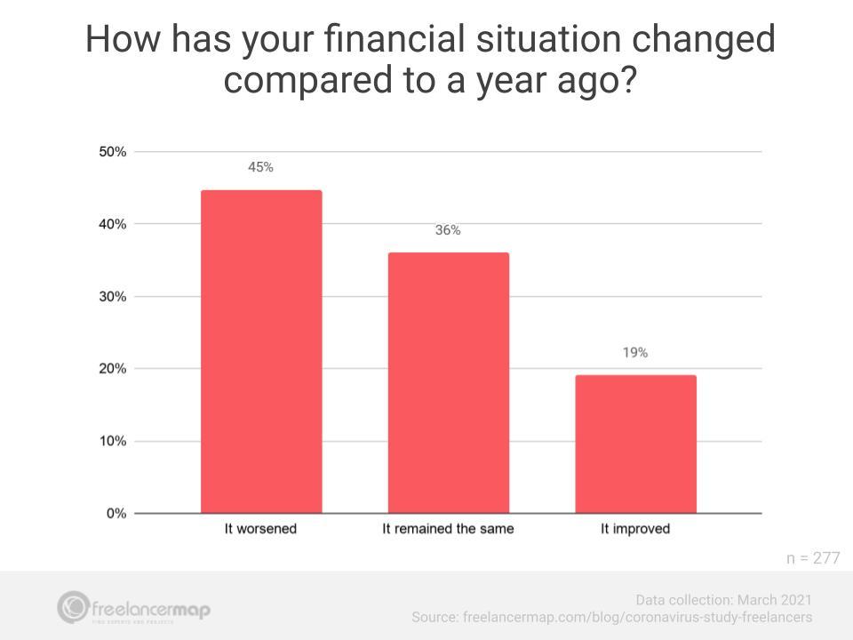 freelancers situação financeira