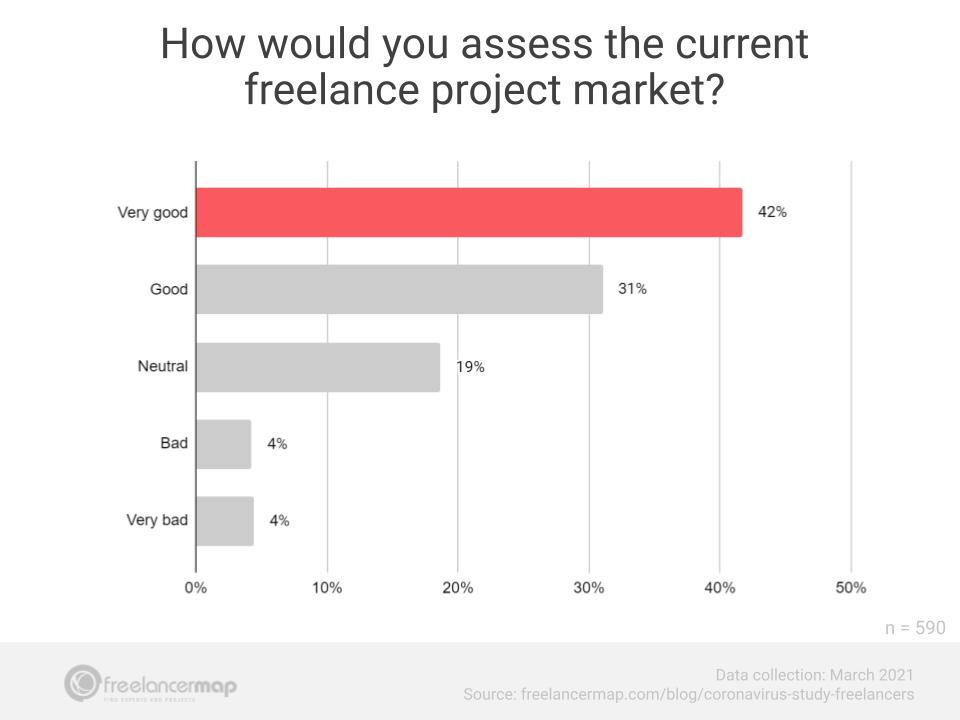 mercado de projetos para freelancer março 2021