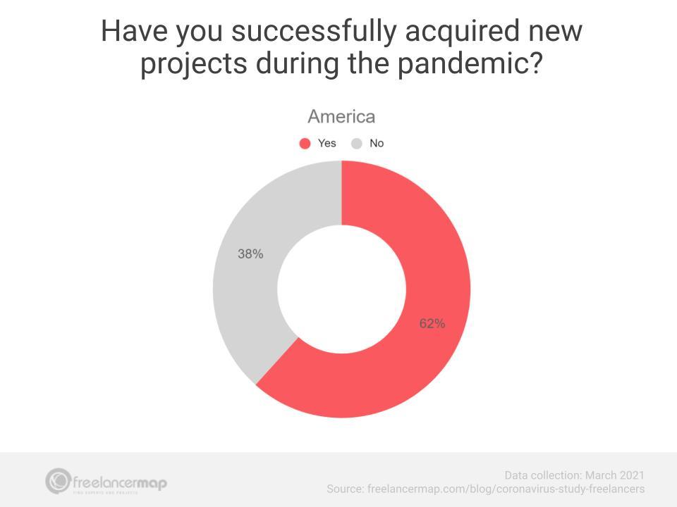 novos projetos america março 2021