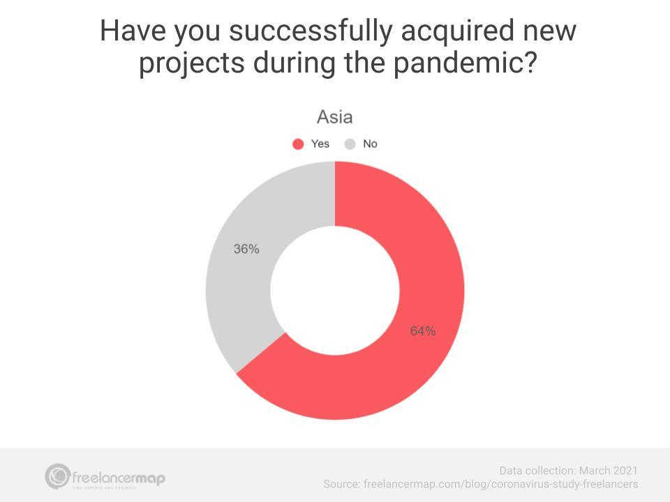 novos projetos asia março 2021