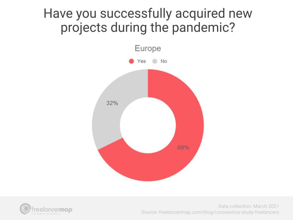 novos projetos europa março 2021
