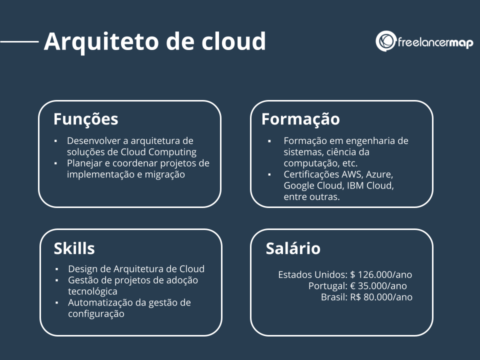Perfil profissional do arquiteto de cloud.