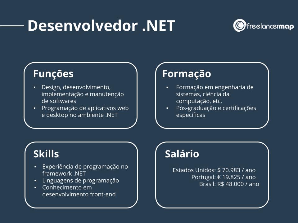 Perfil profissional de um desenvolvedor .NET