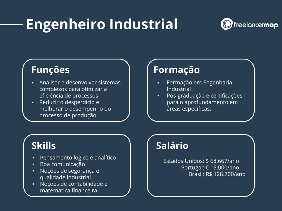 Perfil profissional do engenheiro industrial