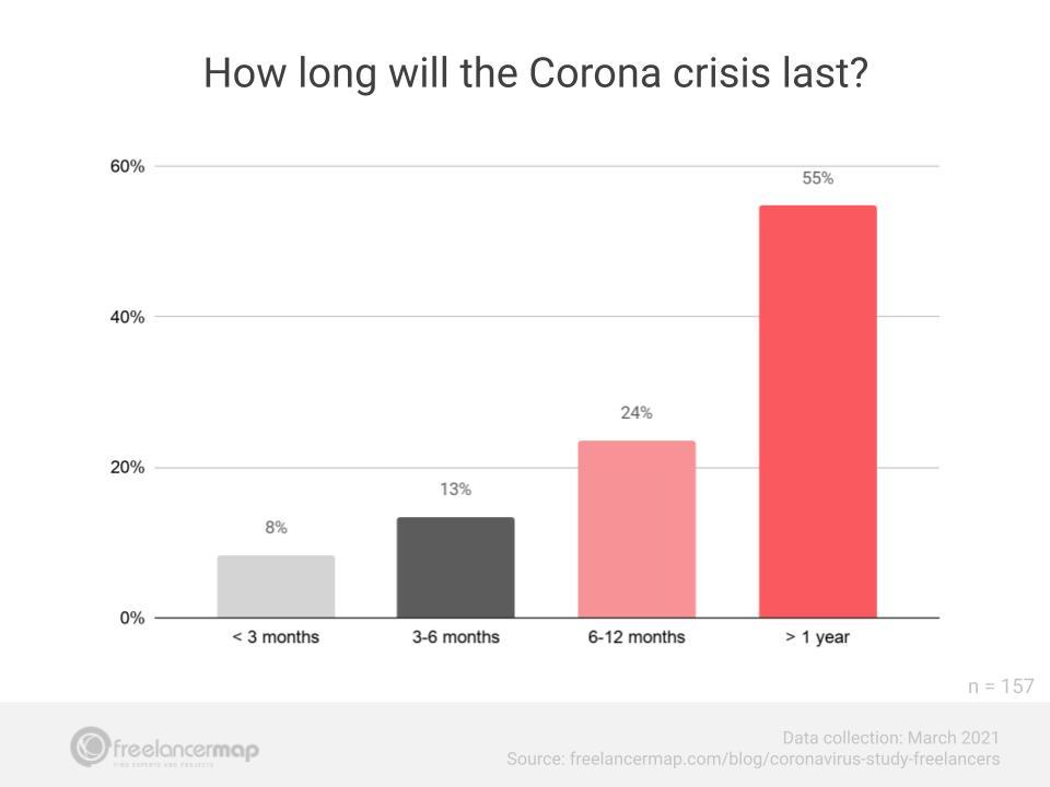 duração da crise do coronavírus para entrevistados