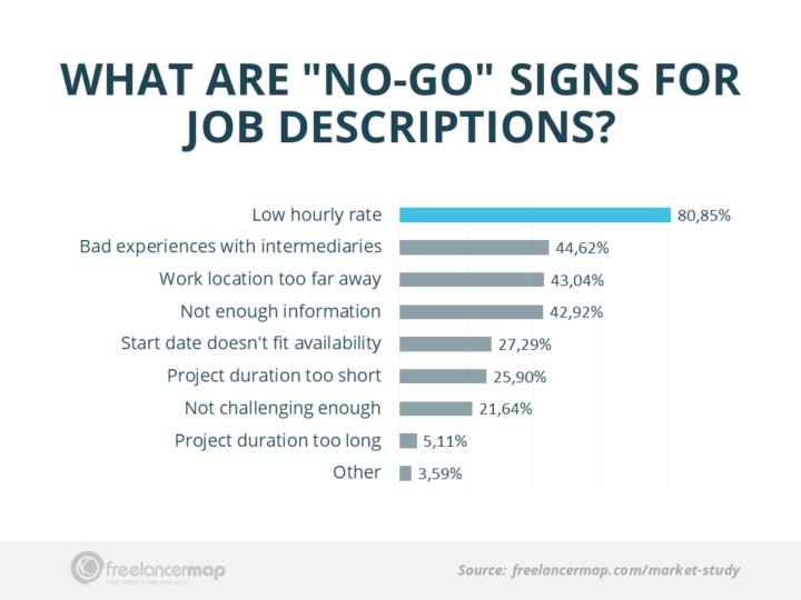 Qué no incluir en una oferta de trabajo freelance