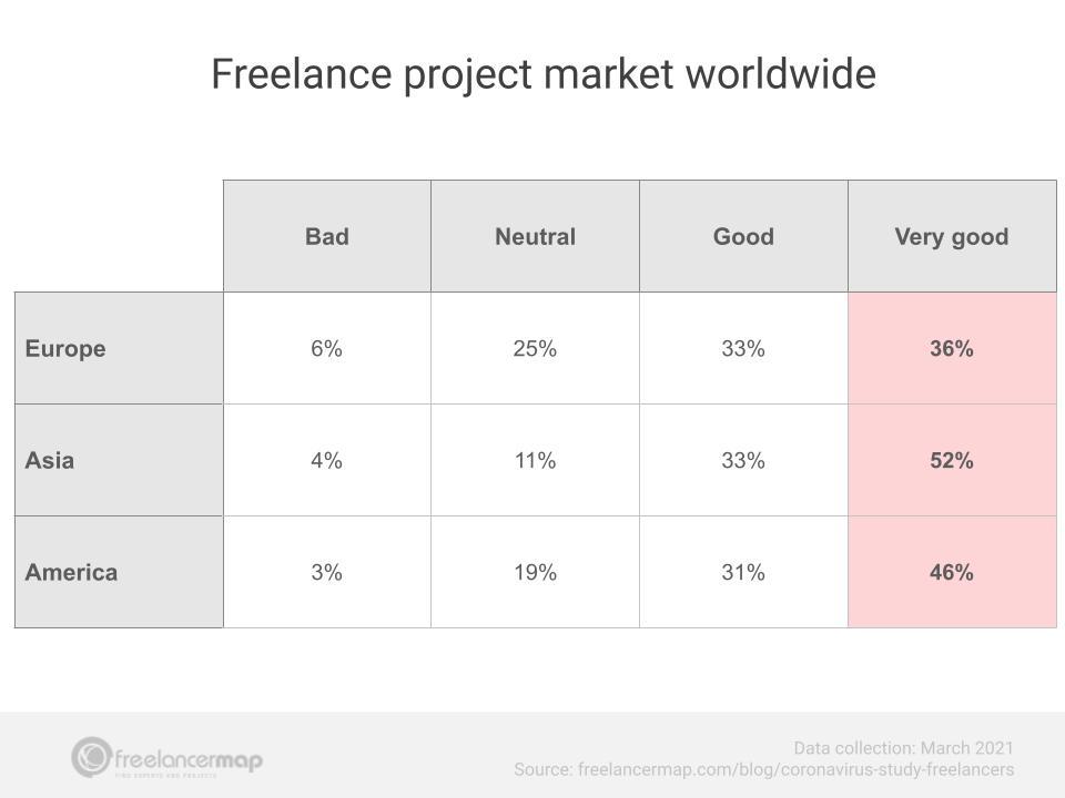 situação do mercado de projetos para freelancer no mundo