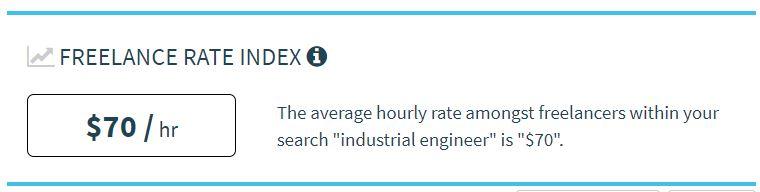 Tarifa horária de um engenheiro industrial freelancer.