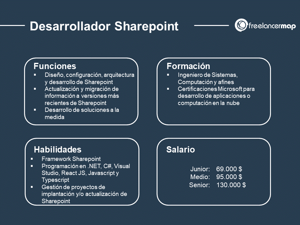 cuál es el papel del desarrollador Sharepoint