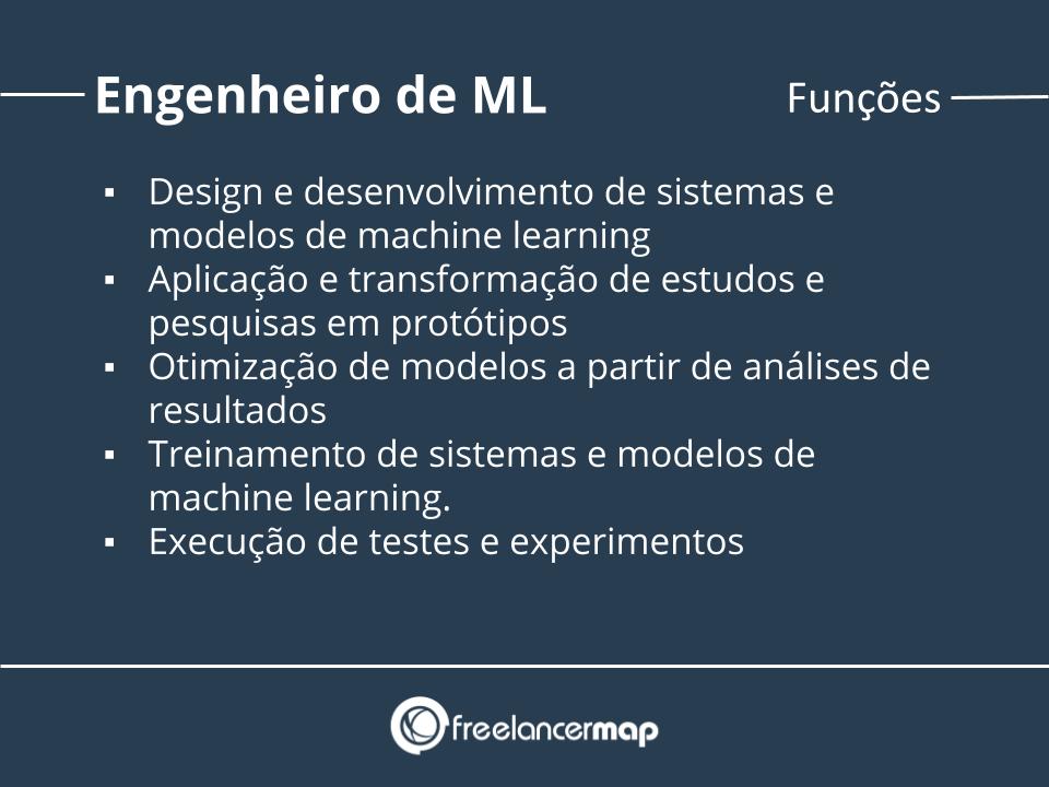Funções de um engenheiro de machine learning.